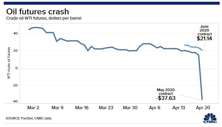Crude oil prices reached record low negative prices in April 2020.